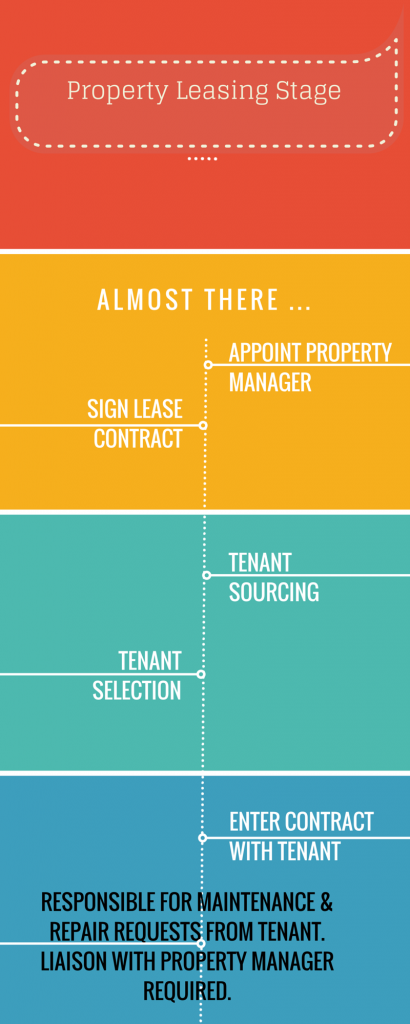 Property Leasing Stage