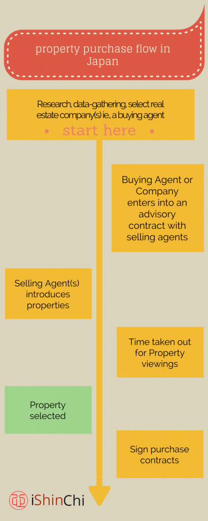 Property_Purchase_Flow1
